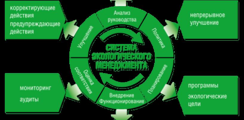 Системы экологического менеджмента